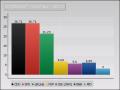 Wahlausgang Dottendorf – Gronau · Quelle GA-Online